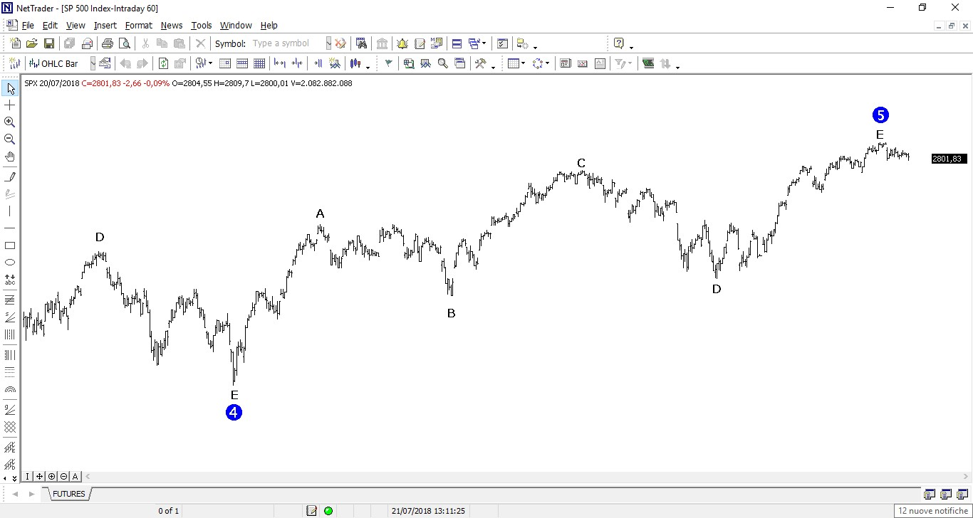 The picture shows S&P 500 hourly chart to confirm the daily bearish forecast. Now there is not any bearish impulse