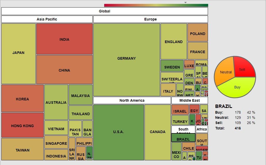 The picture shows all the stock exchange in the world. Each Exchange highlights different sizes and colors. More is green and more ate the buyers more is red and more are the sellers.