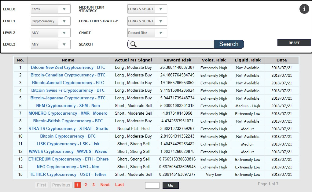 The pictures shows the Cryptocurrencies table view listed for reward-risk ratios. So clearly the Bitcoin recovery versus all the major currencies