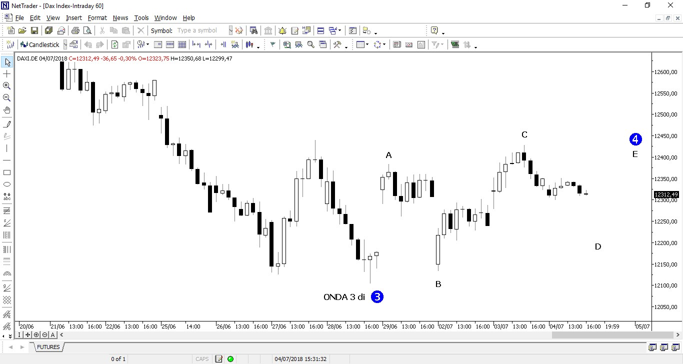 The picture shows DAX INDEX intraday chart based on hourly time frame. Now there are any bullish pulse.