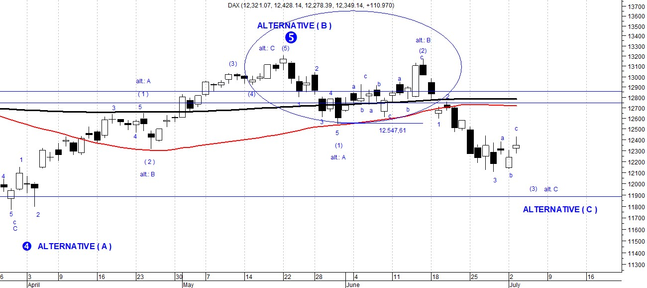 The picture shows Dax Index candlestick daily chart, analyzed in according to the Elliott Wave Forecast. The perspectives are still bearish for the short- term.