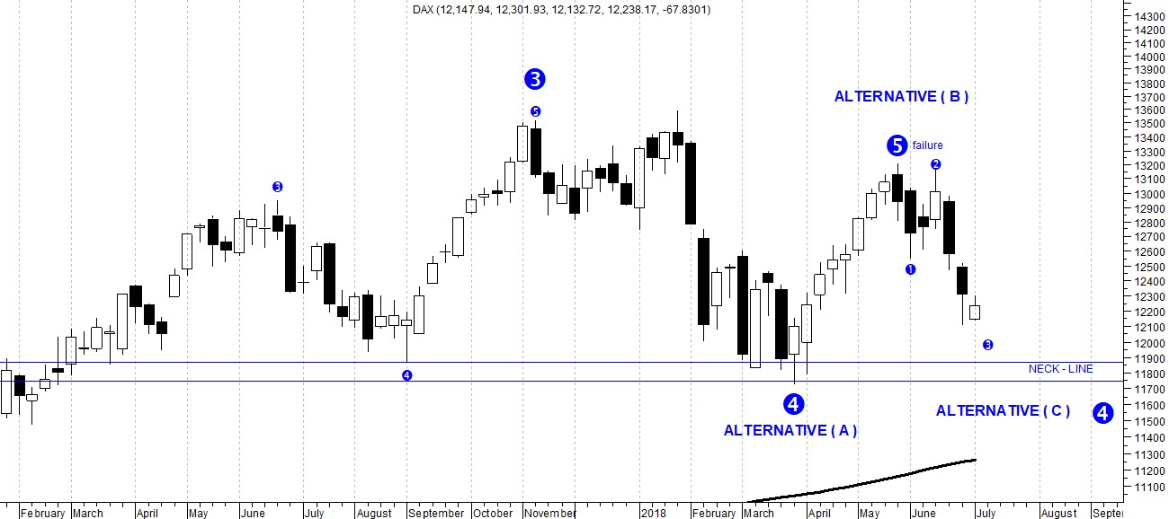 The picture shows Dax Index weekly candlestick chart that highlights a potential bearish reversal pattern. This head and shoulders has its neck line in 11,800/11,700 zone.