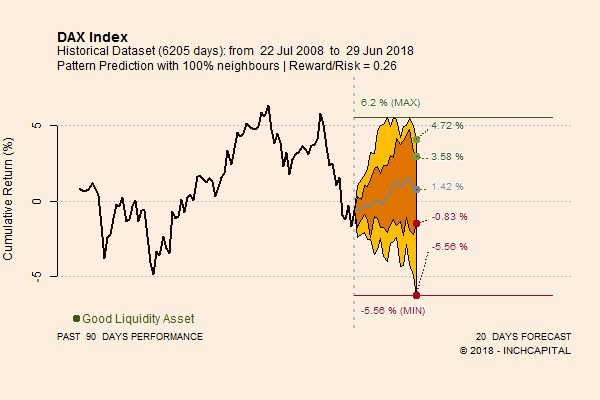 The picture shows DAX INDEX pattern prediction for the next 20 trading days calculated on the basis of daily time serie updated for June 29, 2018. The perspective are moderate berarish.