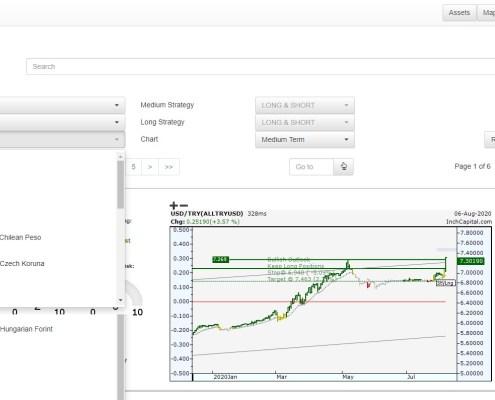 L'immagine mostra la pagina disponibile per selezionare il mercato forex incrociando tutte le principali valute tra loro e tra queste e tutte le altre valute secondarie del mondo per avere una visione di insieme la più ampia possibile.