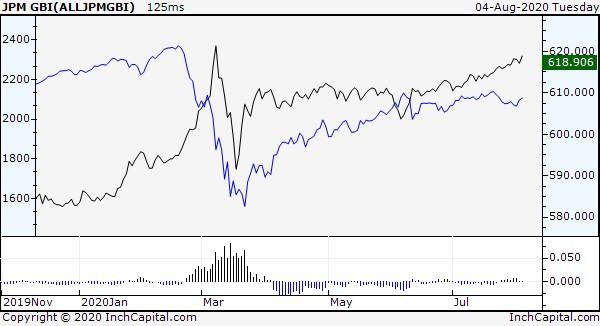 Il grafico evidenzia l'andamento giornaliero lineare dei due indici globali JPM GBI (obbligazionario) e MSCI ACWI IMI TR (azionario) messi a confronto con un sottostante indicatore spread che ha come obiettivo evidenziare la prevalenza di un mercato rispetto all'altro.