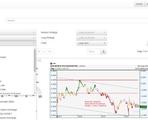 L'immagine evidenzia la pagina disponibile per selezionare tutti i tassi di interesse del mondo divisi per date di scadenza da overnight a 30yr.
