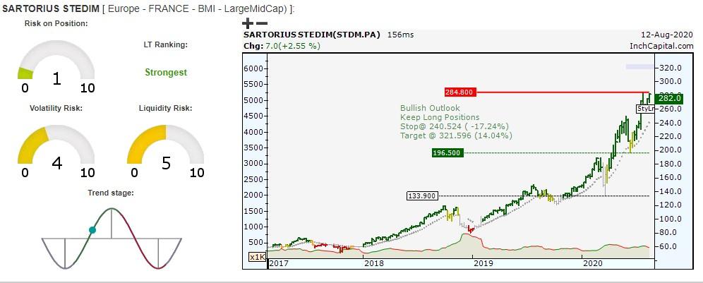 L'immagine evidenzia la migliore opportunità tecnica. Il grafico a barre giornaliero è assistito da quattro indicatori di rischio ed il trend stage, che evidenzia la distanza della posizione ciclica dal suo potenziale massimo ancora raggiungibile.