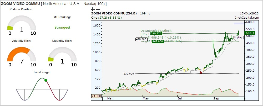 InchCapital Platform - The image highlights the Zoom Video Communications Inc bullish trend by daily bar chart