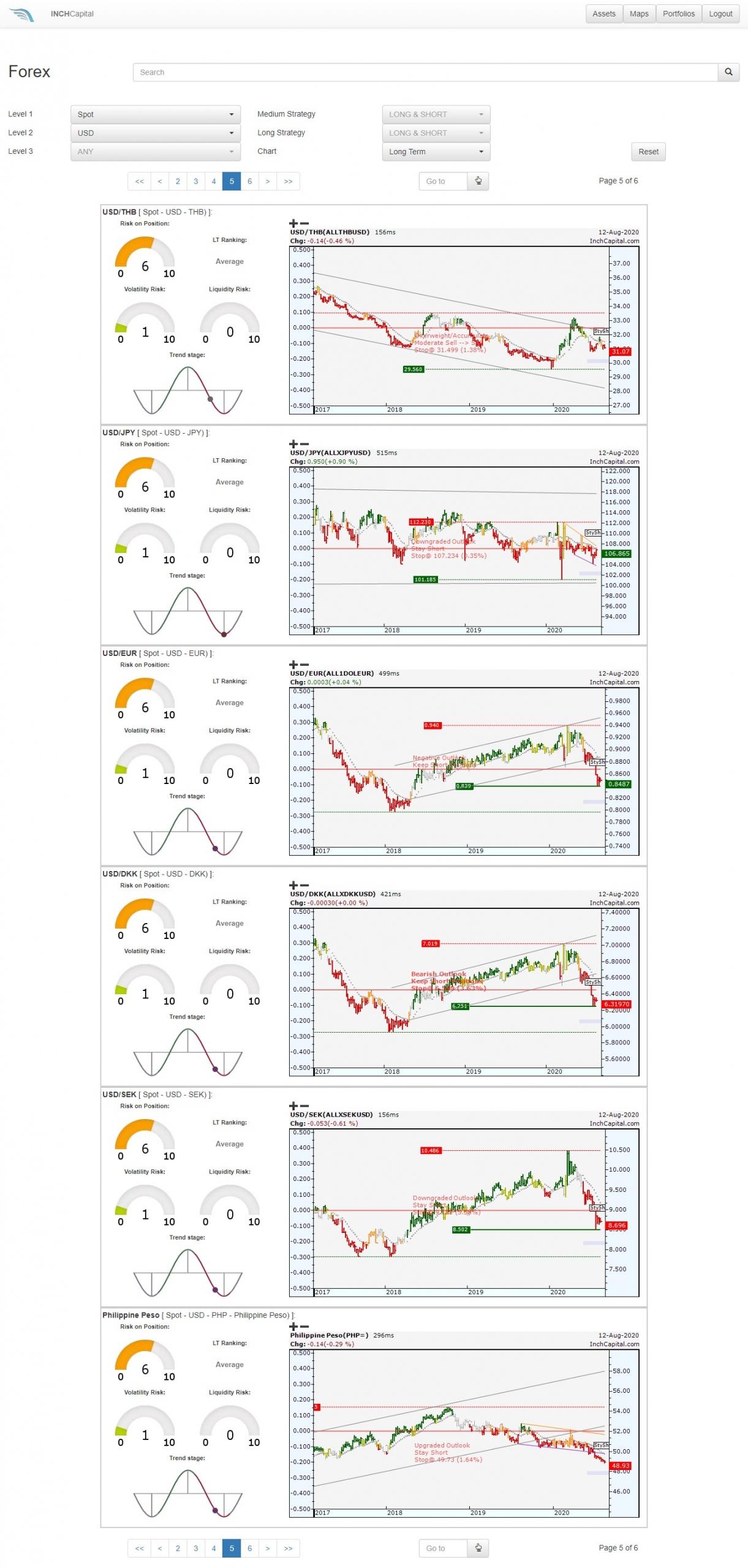 L'immagine evidenzia la selezione effettuabile tramite la piattaforma Inch per identificare il rischio di cambio tramite DSS. La valuta di partenza si mette a confronto contro tutte le altre valute del mondo, allo scopo di rilevare situazioni di debolezza tendenza/accelerazione attuale e prospettica della valuta d'origine.