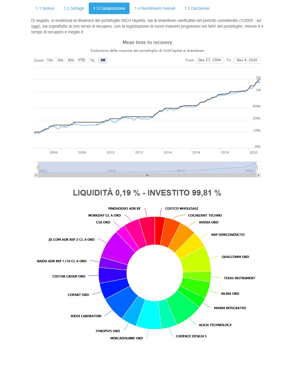 The image highlights InchCapital Automatic Portfolio Builder - INCH Nasdaq100 components last updated on Saturday 31nd October 2020 - automated weekly rebalancing
