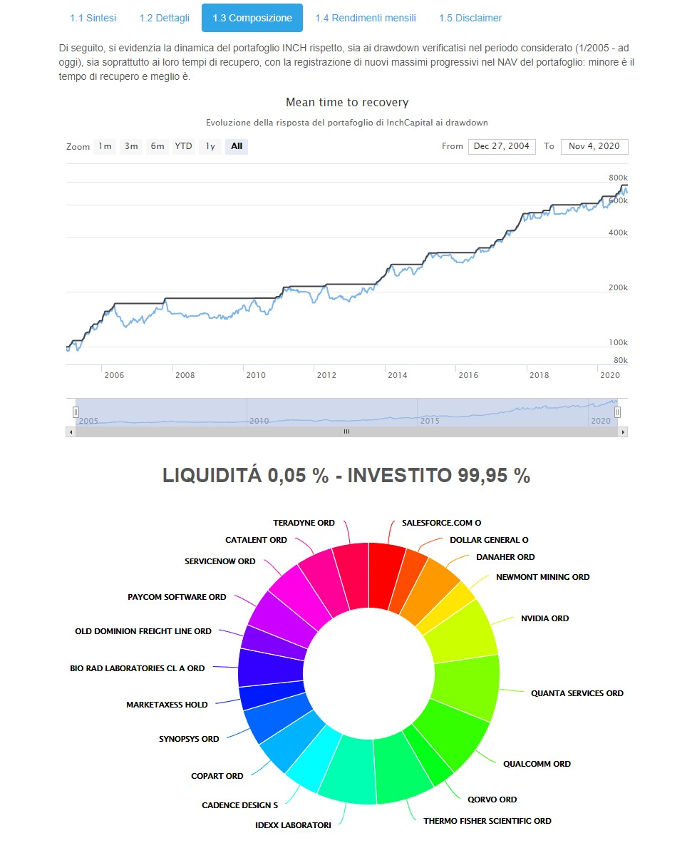 The image highlights InchCapital Automatic Portfolio Builder - INCH S&P500 components last updated on Saturday 31nd October 2020 - automated weekly rebalancing