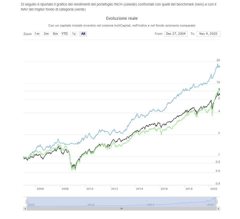 The image highlights InchCapital Automatic Portfolio Builder - INCH historical track record (blue line) versus Nasdaq 100 index (black line) and the best Mutual Fund Large Cap Growth (green line)