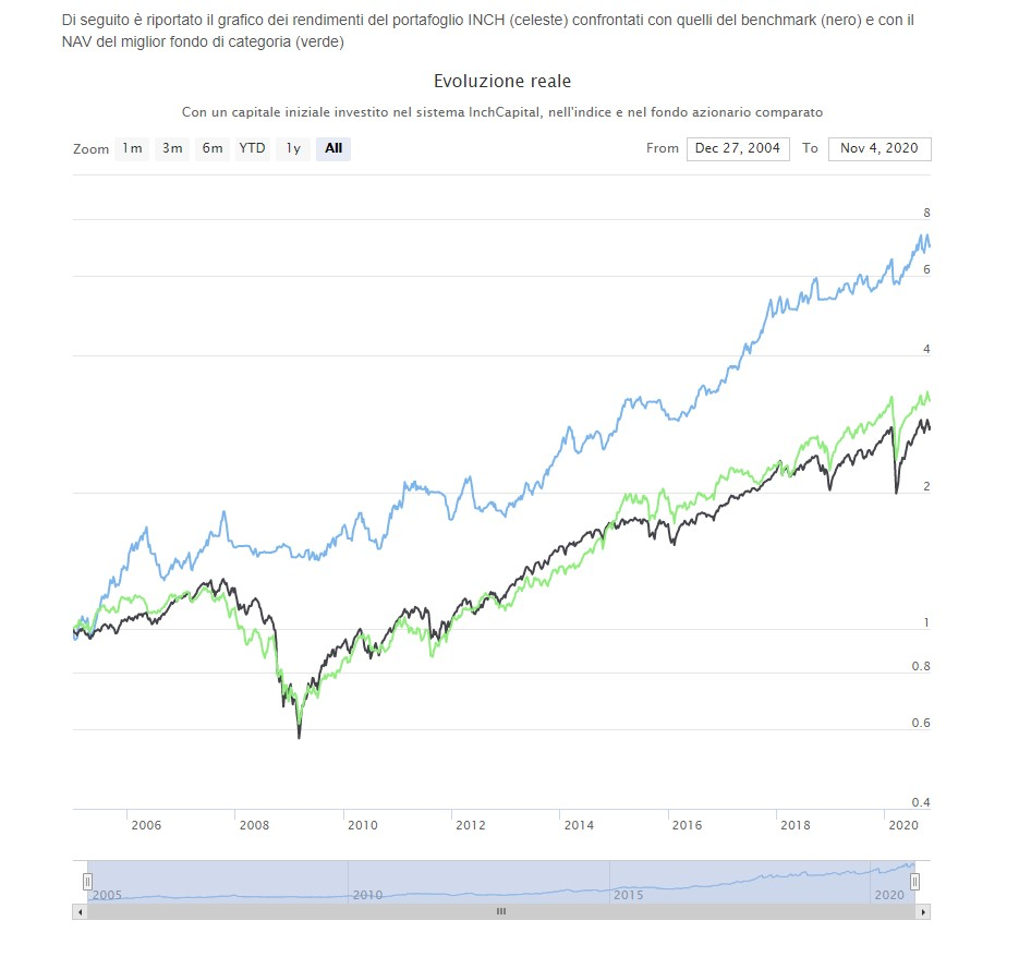 The image highlights InchCapital Automatic Portfolio Builder - INCH historical track record (blue line) versus S&P500 index (black line) and the best Mutual Fund Large Cap Growth (green line)