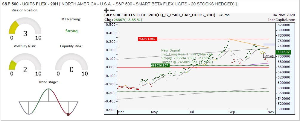 The image highlights InchCapital Automatic Portfolio Builder - NAV S&P500 Smart Beta Flex UCITS 20H