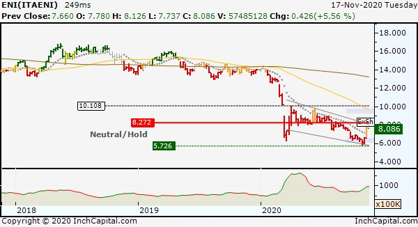 Photo shows InchCapital Platform - ENI Line Weekly chart updated November 17, 2020.jpg