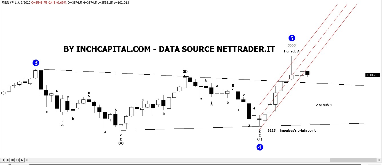 The photo shows Inchcapital Hybrid - EMINI S&P500 Elliott Wave Forecast - daily candlestick chart