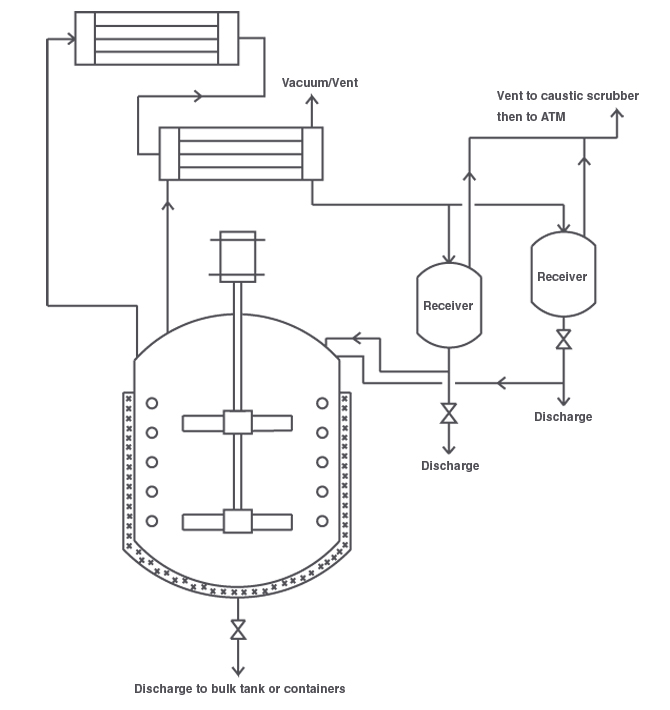 K4 Reactor System