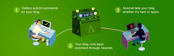 akismet - plugin wajib bagi wordpress
