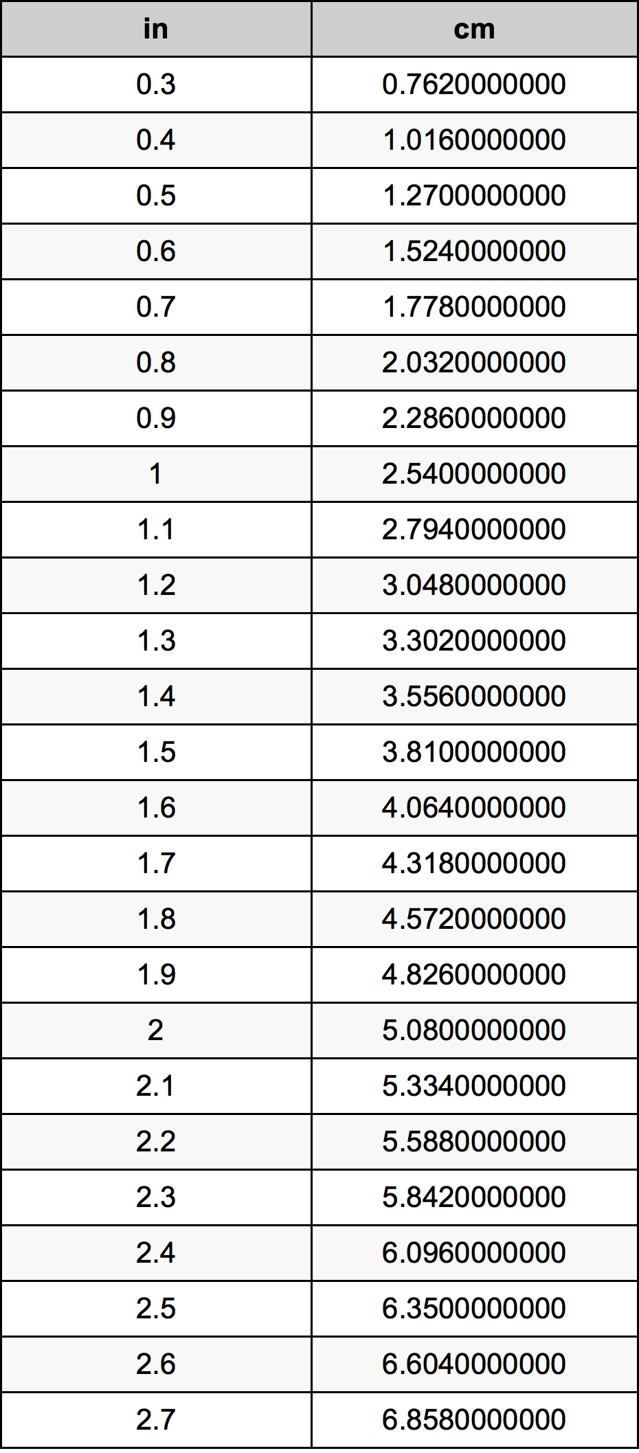 1 inci Berapa cm - Pengertian, Rumus, Panjang Dan Contoh Soal