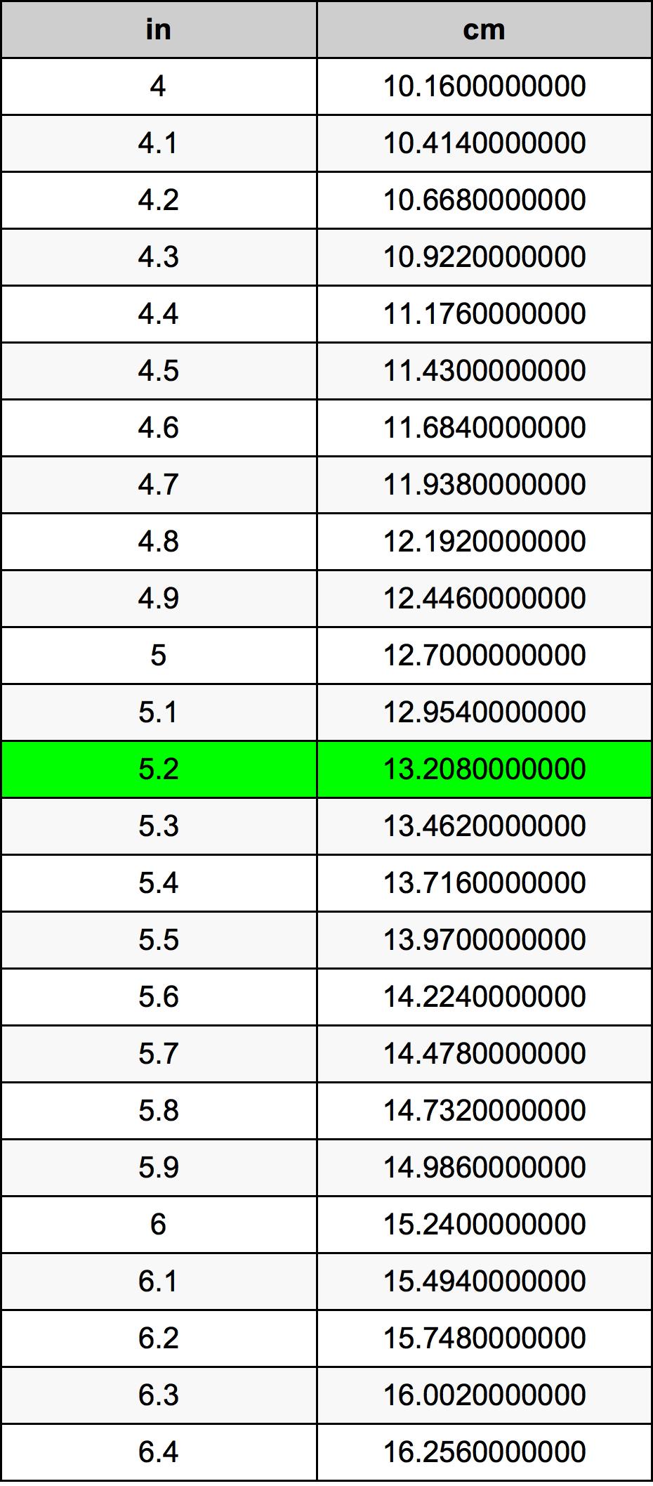5.2 Pulgadas en Centímetros conversor de unidades   5.2 in en cm conversor de unidades