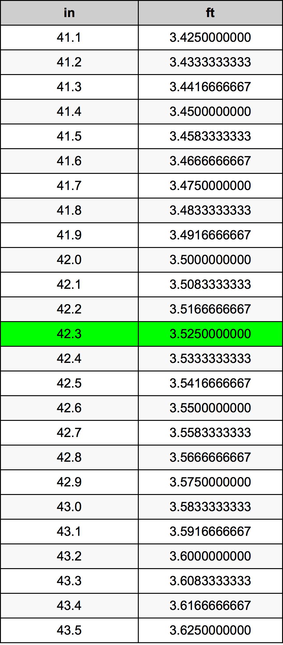 42.3 英寸為英尺單位換算器   42.3in為ft單位換算器