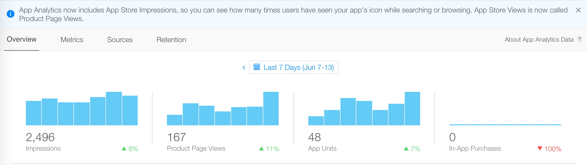 iTunes Connect App Analytics Impressions and Product Page