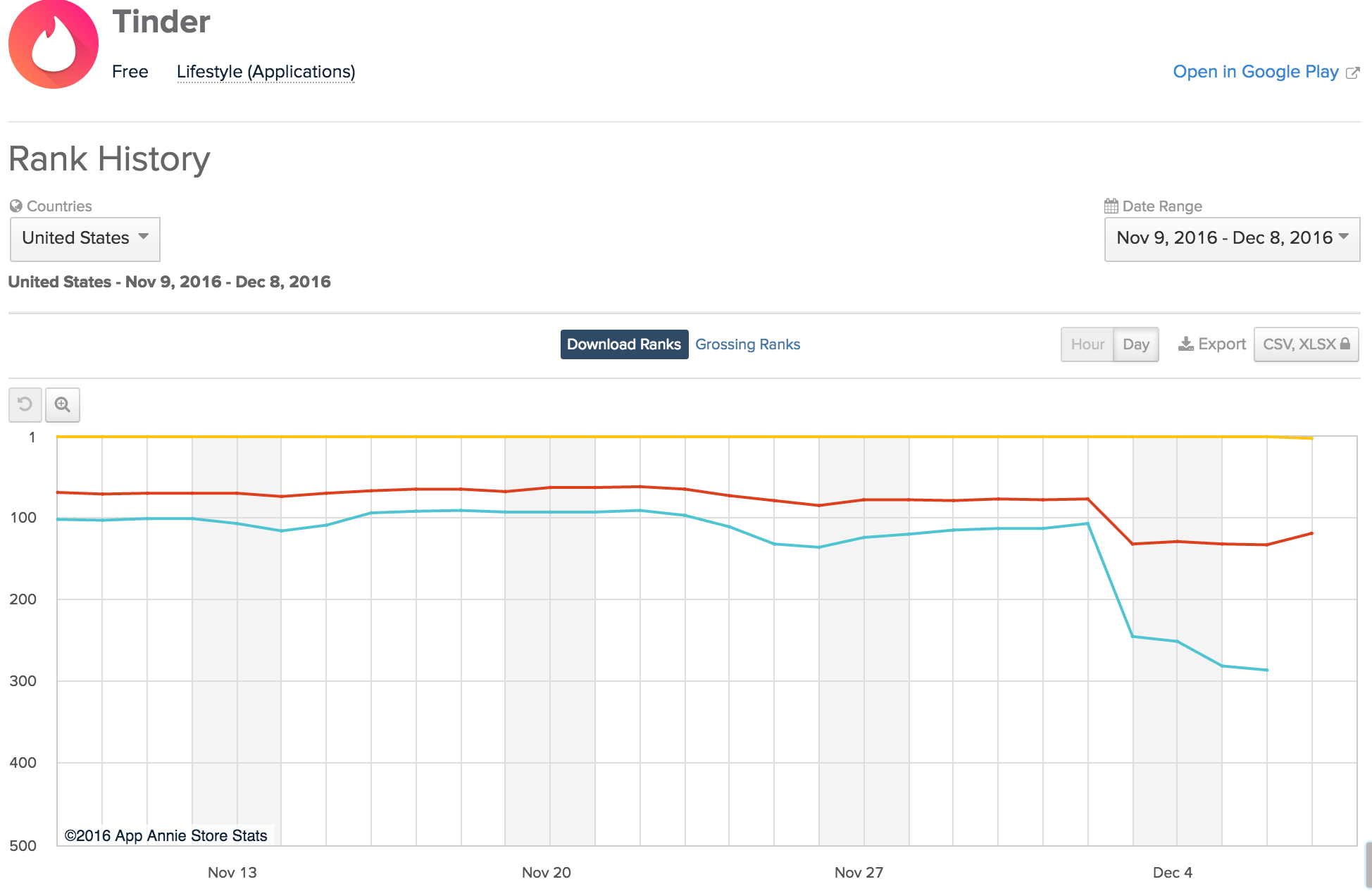 Google Play Ranking Algorithm Update Hits the Play Store: 12