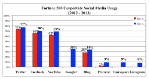 Fortune-500-Social-Media-Usage3