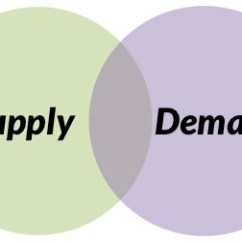 Needs And Wants Venn Diagram Cat6 Phone Wiring Supply Demand, How Connecting With Your Target Market Leads To Inclusion Success | Inclusive ...