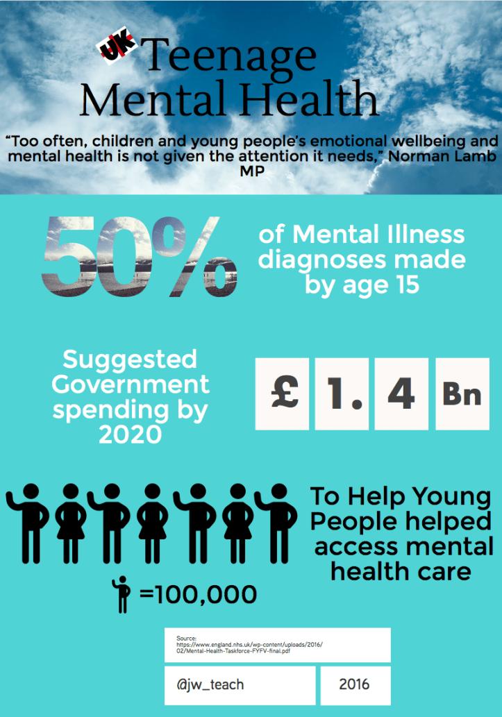 Children' Mental Health Infographic