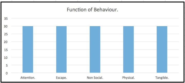 QABF functions of behaviour attention escape free