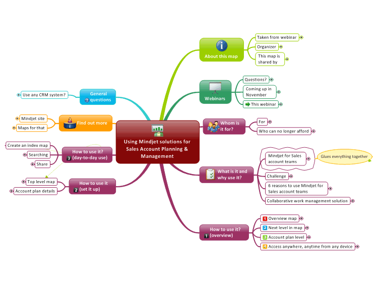 Mapas mentales poderosos con Mindjet