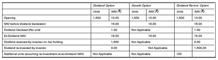 Comparison of NAV of Mutual Fund