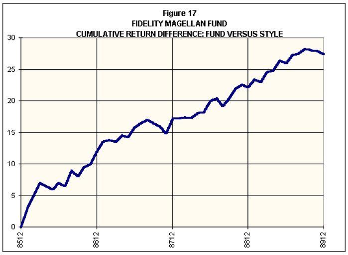 Fidelity Magellan Fund-Fund vs Style