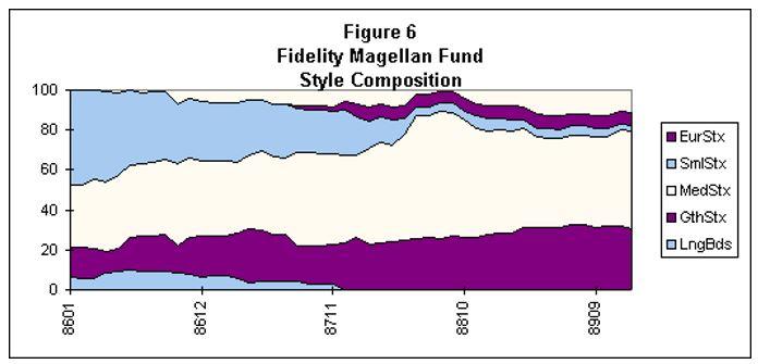 Fidelity Magellan Fund Style Composition