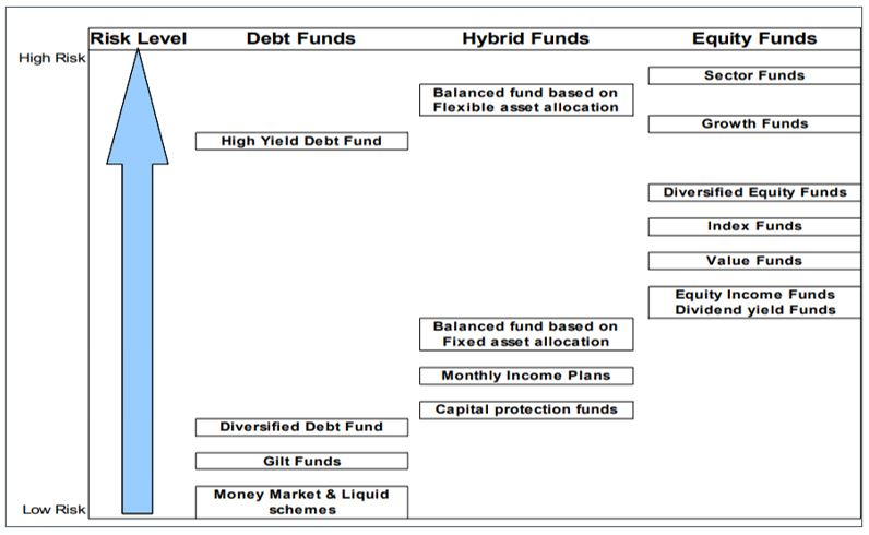 Generic Risk in different kinds of Mutual Fund Schemes