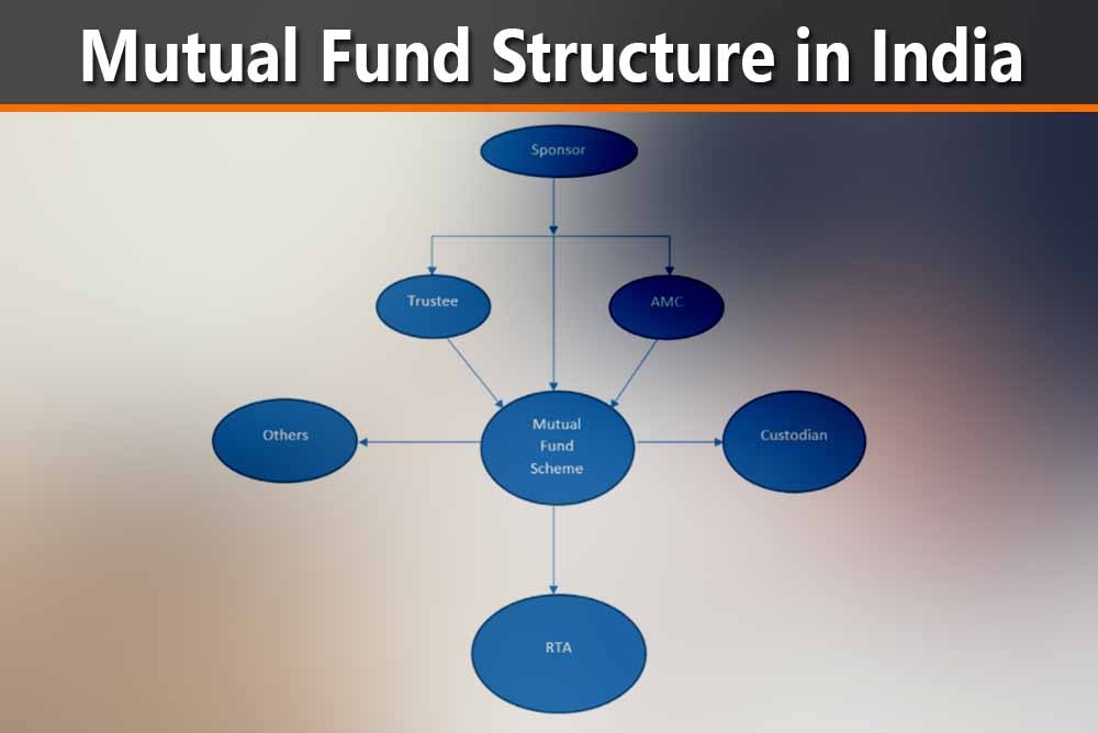 Mutual Fund Structure in India