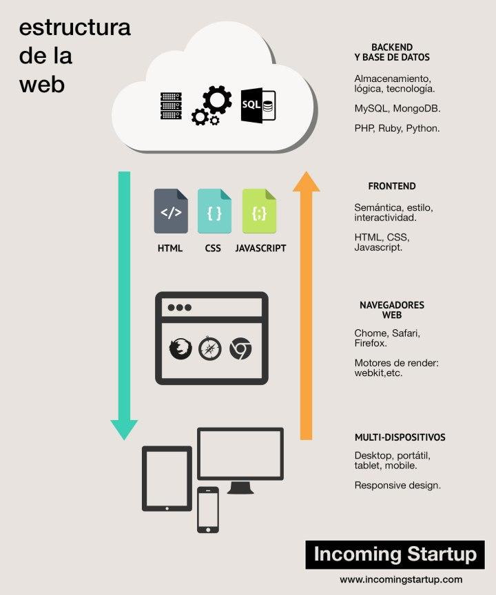 Estructura básica y ciclo de la web moderna.
