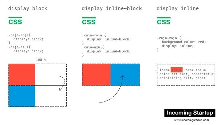 Los tres tipos de display lineal.