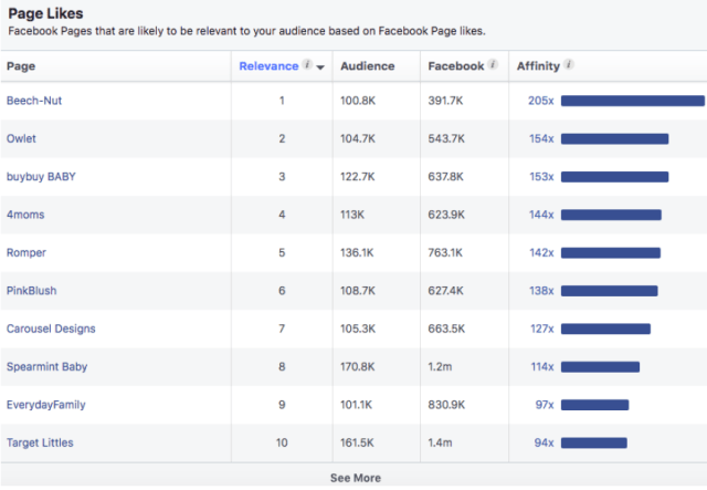 Fb audience insight tool result