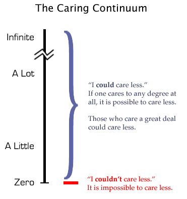 So where does your caring fall?
