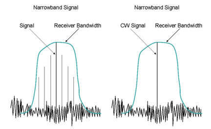 Narrowband and Broadband Discrimination with a Spectrum
