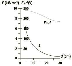 Is the plane of charge an insulator or a conductor