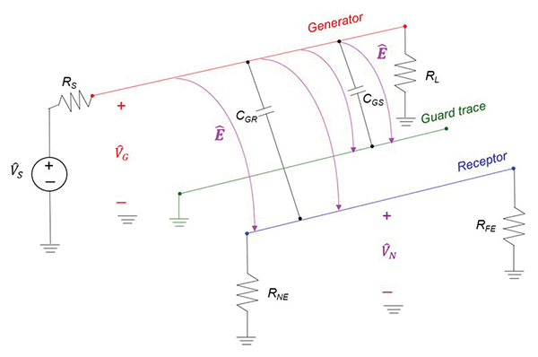 Guard Trace Impact on Crosstalk Between PCB Traces