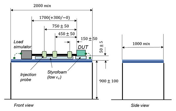 Bulk Current Injection (BCI)