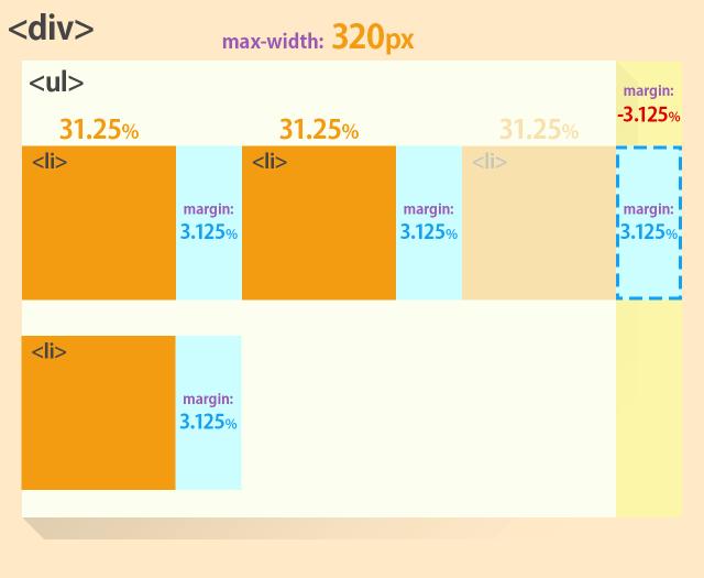 css-list-layout-negative-margin-03