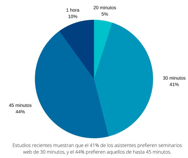 digital-events-preferences-duration