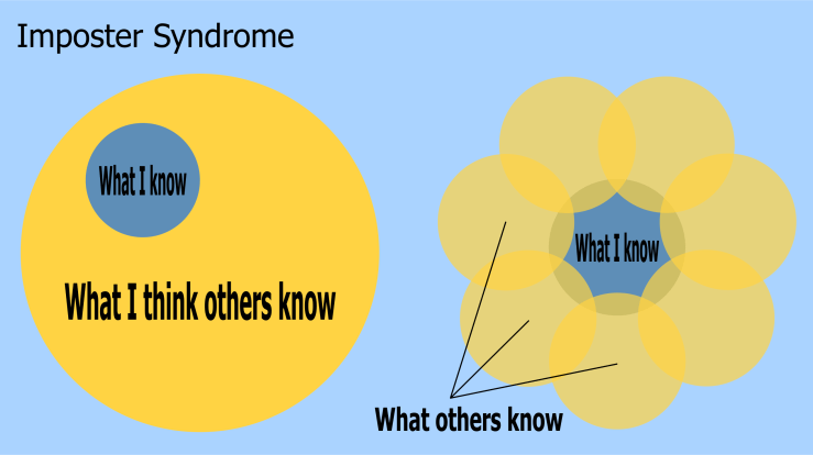 knowledge gaps in impostor syndrome