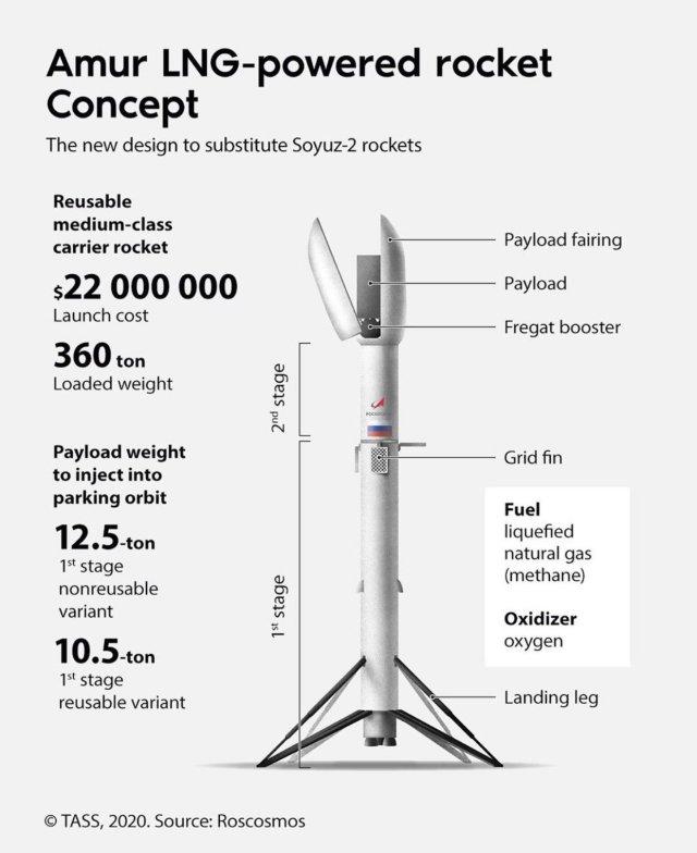 Projekt rakiety Amur. źródło: Roskosmos