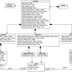 Class System Diagram 2004 Nissan Xterra Rockford Fosgate Stereo Wiring User Interaction And Interface Design With Uml Purchase Gui